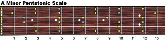 A minor pentatonic scale chart