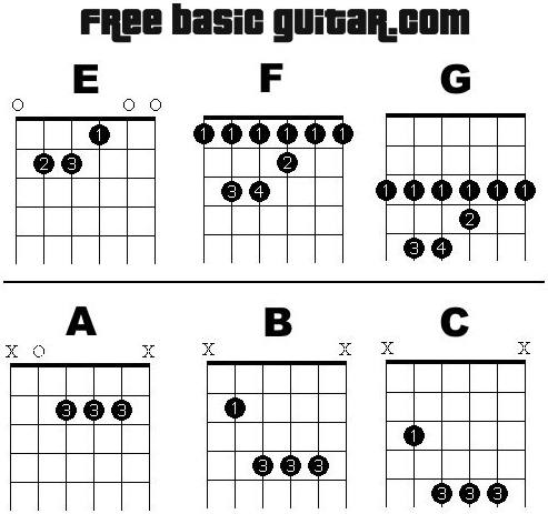 Free Online Guitar Lessons Printable Bar Chord Chart
