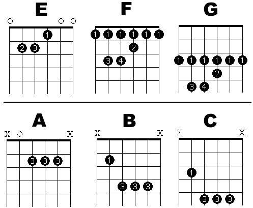 Free Online Guitar Lessons Easy To Read Printable Bar Chord Chart