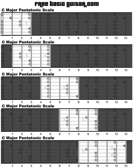 photograph about Scales Printable named Cost-free On-line Guitar Courses: Printable significant pentatonic scale
