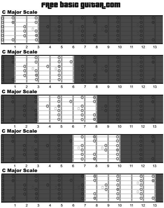 Guitar Chord Scale Chart Chord Chart c Major Scale