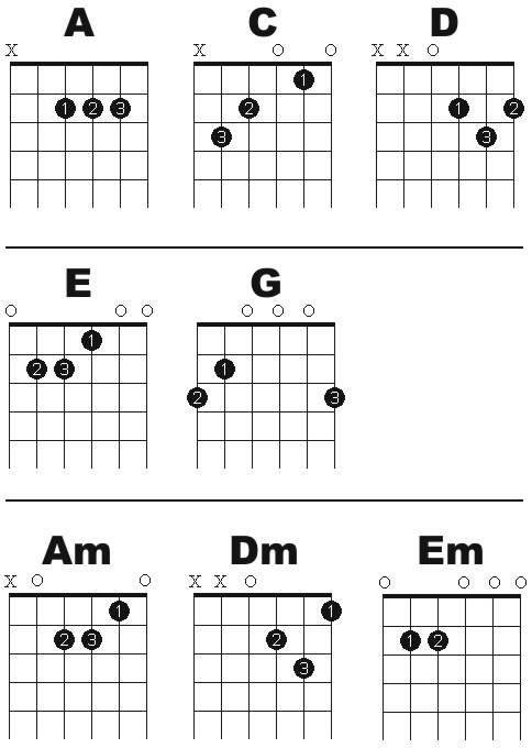 Free Online Guitar Lessons: Easy to read printable open chord chart.