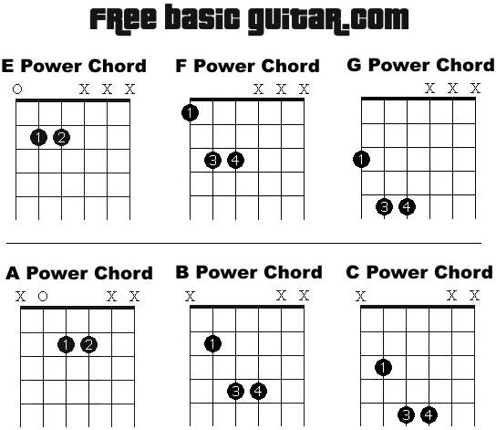 Free Online Guitar Lessons: Easy to read printable power chord chart.
