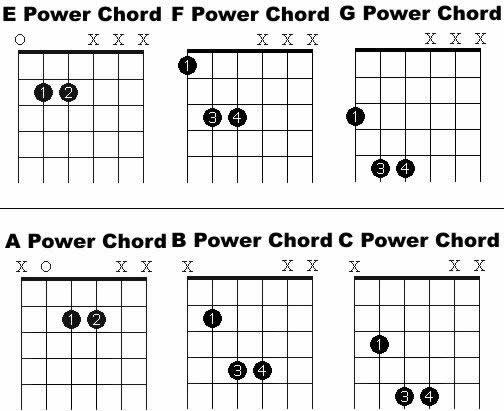 free online guitar lessons  printable power chord chart